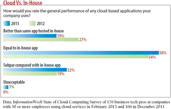 chart: Cloud Vs. In House