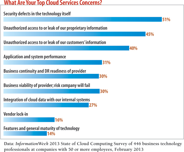 chart: What Are Your Top Cloud Service Concerns?