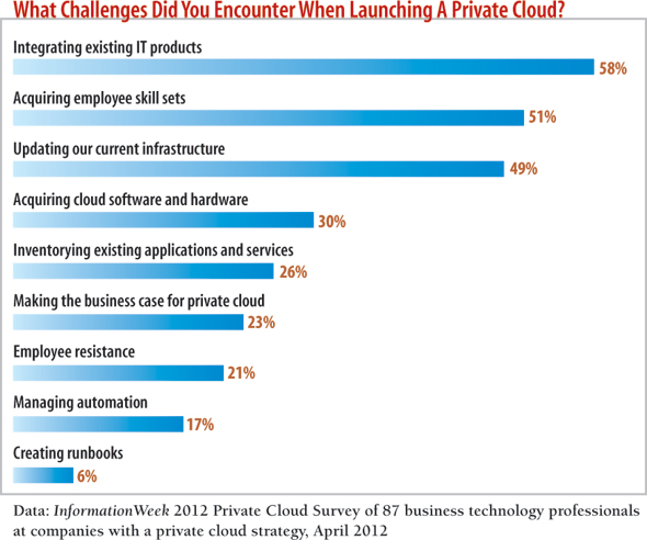 chart: What Challenges Did You Encounter When Launching a Private Cloud?