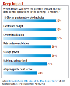 chart: Data center trends