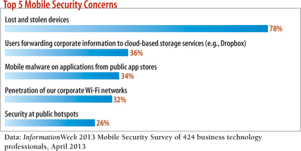 chart: Top 5 mobile security concerns