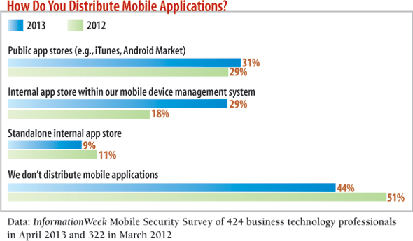 chart: How do you distribute mobile applications?