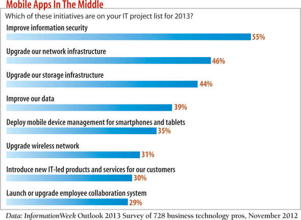 chart: Which of these initiatives are on your IT project list?