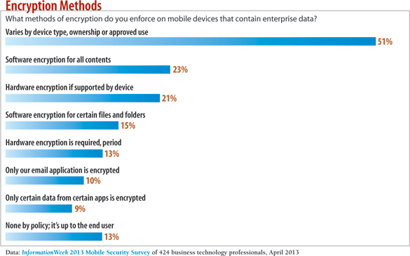 What methods of encryption do you force on mobile devices?