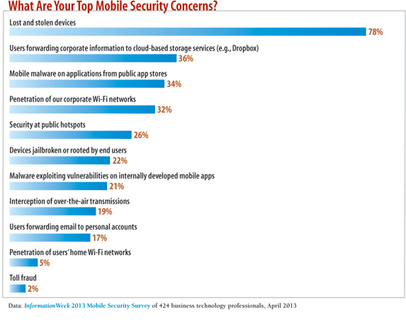 What are your security concerns?