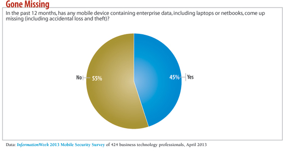 Has any mobile device data gone missing?
