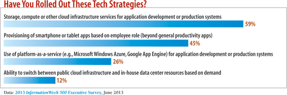 chart: Have you rolled out these tech strategies?