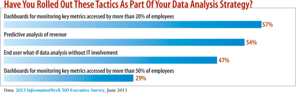 chart: Have you rolled out these tactics as part of your data analysis strategy?
