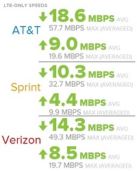 AT&T Verizon Sprint LTE Speeds