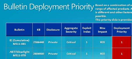Patch Deployment Priority - Click For Full Size