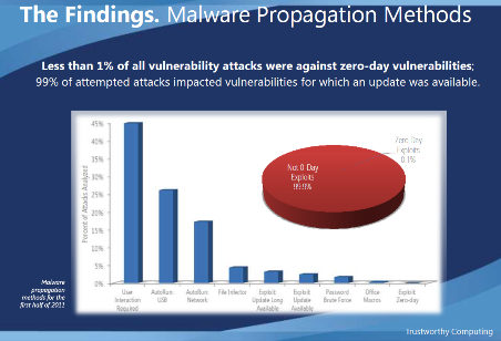 Microsoft Malware Statistics