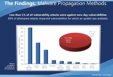 Microsoft Malware Statistics