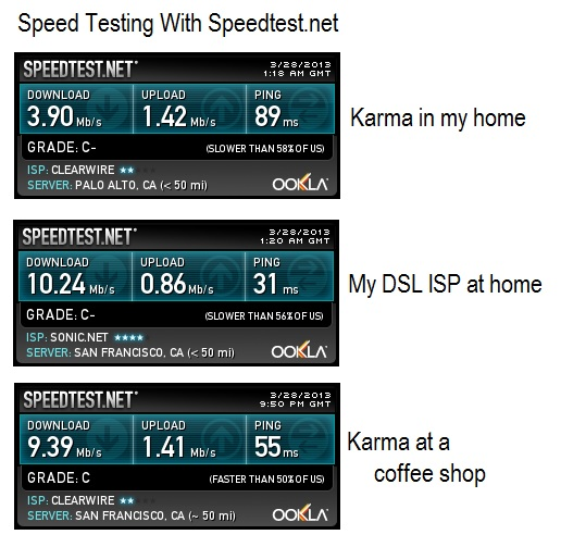 speed tests for the Karma social hotspot, pay-as-you-go no contract wifi