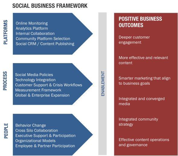 Michael Brito framework