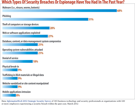chart: Which types of security breaches have you had in the pst year?