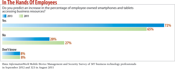 chart: Do you predict an increase in the percentage of employee-owned smartphones and tablets accessing business resources
