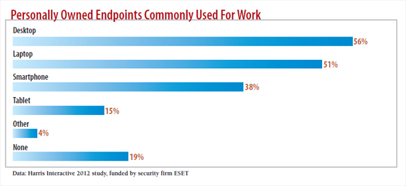 chart: Personally Owned Endpoints commonly used