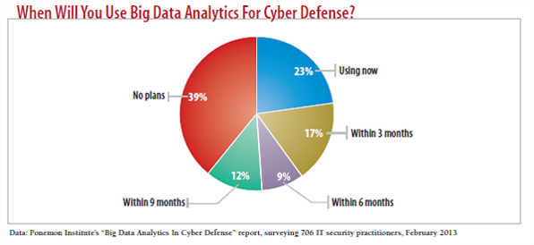 chart: When will use big data analytics for cyber defense?