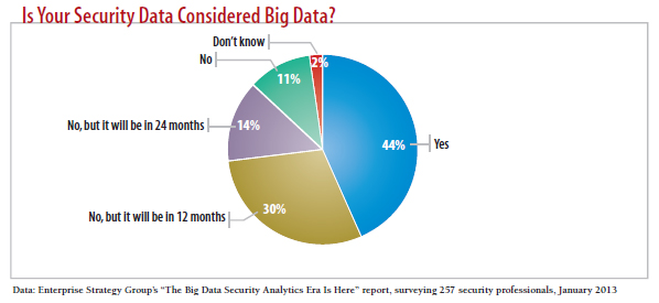 chart: Is your security data considered big data?