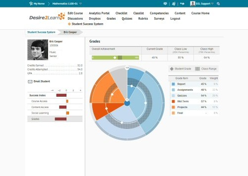 Desire2Learn's analytic dashboard for students