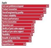 IT Pro Ranking: Apple&#8221; title=