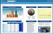 Jaspersoft Dashboard