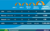 vSphere 5 Is More Powerful