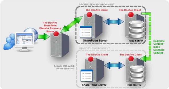 DocAve High Availability For Microsoft SharePoint