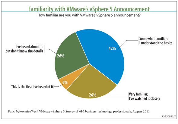 VMware Pricing Controversy: Exclusive User Research