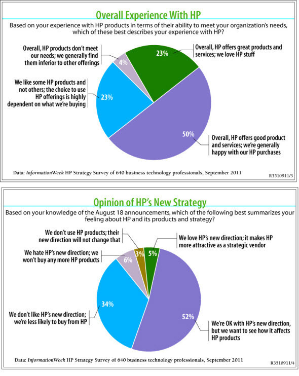 HP's New Strategy: Exclusive User Research