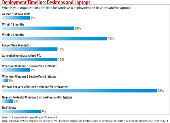 Windows 8 Upgrade Plans: Exclusive Research