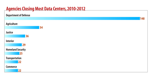 Federal Data Center Consolidation: By The Numbers