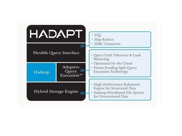Hadapt Unites Relational And Hadoop Environments