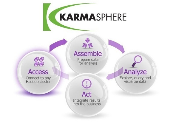 Karmasphere Masters Hadoop Data Analysis
