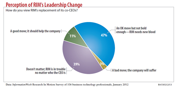 How IT Views RIM's Future: Exclusive Research
