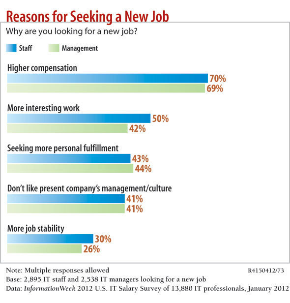 chart: reasons for seeking a new job