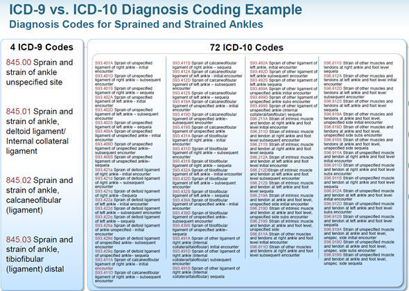The Great ICD-10 Debate: Healthcare Coding Transforms