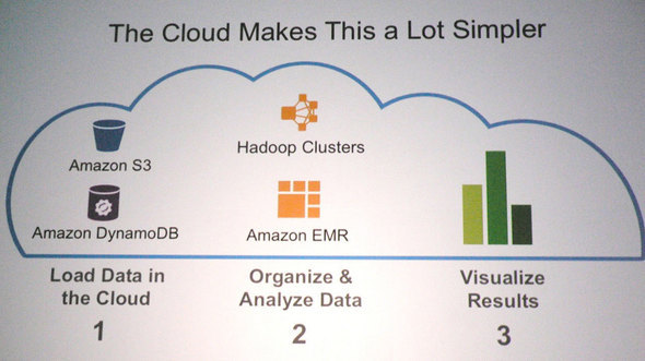 Amazon Promise #6: Big Data Demands Big Cloud