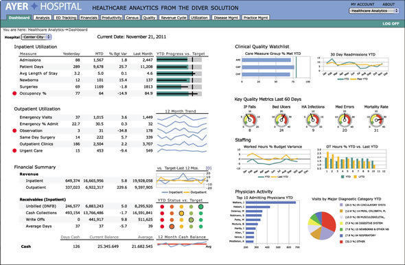 11 BI Tools To Analyze Healthcare Operations