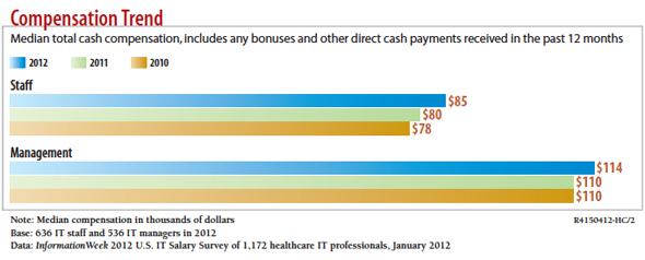 Compensation Trend For Health IT Pros