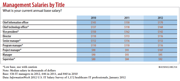 Health IT Pros Face Salary Gap