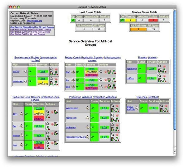 Nagios For Network Monitoring
