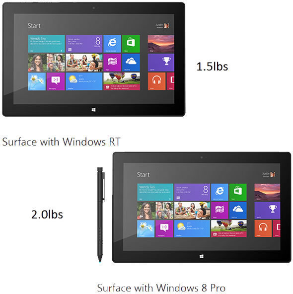 Microsoft Surface Pro: Right For You?
