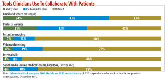 chart: Tools Clinicians Use To Collaborate With Patients?