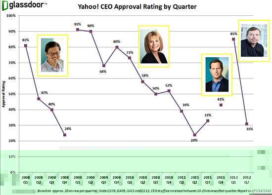 Yahoo! CEO Approval Rating by Quarter - courtesy of Glassdoor