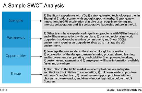 A Sample SWOT Analysis
