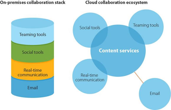 Cloud Collaboration Ecosystem
