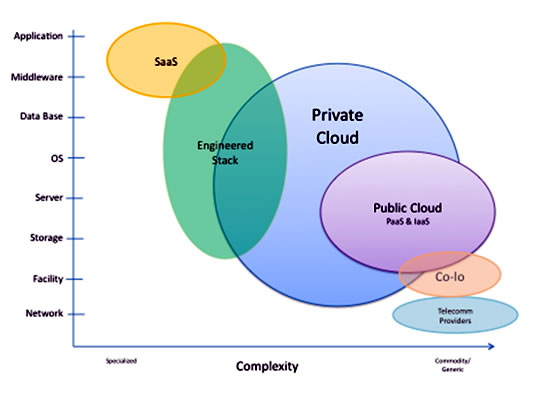 The two dominant cloud types