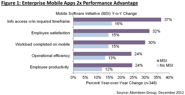 Enterprise Mobile Apps 2x Performance Advantage