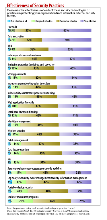 chart: security practices